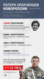 ПОТЕРИ ОПОЛЧЕНЦЕВ НОВОРОССИИ в июле/авг. 2014 г ПО ДАННЫМ УКРАИНСКИХ СМИ ИСТОЧНИК: К01*ЙЕ$(>0П0ЕЛТ ПЕТ ИНФОГРАФИКА: SPUTniKlPOOROlTi.COm 15000 ОПОЛЧЕНЦЕВ воюет на «Юго-Востоке Украины», по оценке советника Министра внутренних дел страны Зоряна Шкиряка (июль). 2288 «УНИЧТОЖЕНО» в июле, из них