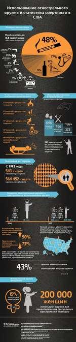 Использование огнестрельного оружия и статистика смертности в США 10 главных причин смерти 'исключая естественную смерть Приблизительно 2,5 миллиона людей умирают ежегодно в США Убийства с применением оружия Убийства без использования оружия Случайные падения Наркотики Источник I Случа