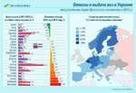 4^ еВРОПЕЙСЬКА ПРАВДА Отказы в выдаче виз в Украине консульствами стран Шенгенского соглашения в 2014 гг. Доля отказов в 2013-2014 гг., от общего числа заявлений, % Динамика отказов, 2014 год к 2013 году, % Авария И°ой 2013*54 Италия Н *и1а|*15* Франция Щ°0%.16% Нидерланды•39% Венгрия