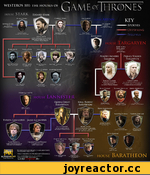 WESTEROS 101: THE HOUSES OF