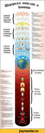 П6Р6А9 ТРОИЦА (ВЫСШАЯ ТРОИЦА) ВТОРАЯ ТРОИЦА (СРбАНЯЯ ТРОИЦА) ТРЕТЬЯ ТРОИЦА (НИЗШАЯ ТРОИЦА) НИЗШИЕ ДБМОНЫ: ВАЭЛЬ, БАТИМ, АГАРБС, ПУРСАН, МАР6АС, А6ИГАР, ПРУСЛАС, ЛОРЭЙ, АА/АОН, ВАЛБФАР, БАР6АТОС, ФОЮ, БУБР, АЙПБРОС, ГУСОЙН, НУББРУС, ГЛАСЬЯБОЛИС НА6БРИУС: МАРКИЗ ААА УЧИТ ИСКУССТВАМ И Н