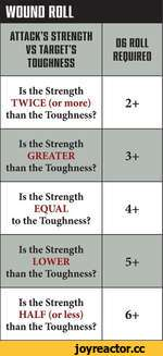 WOUND ROLL ATTACK'S STRENGTH VS TARGET'S TOUGHNESSGG ROLL REQUIRED Is the Strength TWICE (or more) than the Toughness?2+ Is the Strength GREATER than the Toughness?3+ Is the Strength EQUAL to the Toughness?4+ Is the Strength LOWER than the Toughness?5+ Is the Strength HALF (or less) than