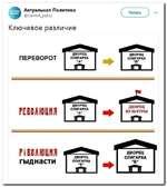 Актуальная Политика @СиггегЛ_роПсу Читать  Ключевое различие ПЕРЕВОРОТ РЕВОЛЮЦИЯ РЕВОЛЮЦИЯ гыднасти