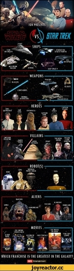 IGN PRESENTS STAR DESTROYER FEDERATION ATTACK FIGHTER USS ENTERPRISE MILLENIUM FALCON PHASERS BLASTERS KLIGATS LIGHTSABERS THERMAL DETONATORS PHASER RIFLES HEROES CAPTAIN PICARD LUKE SKYWALKER MR. SPOCK CHEWBACCA CAPTAIN VILLAINS EMPEROR PALPATINE THE BORG PICARD QUEEN C